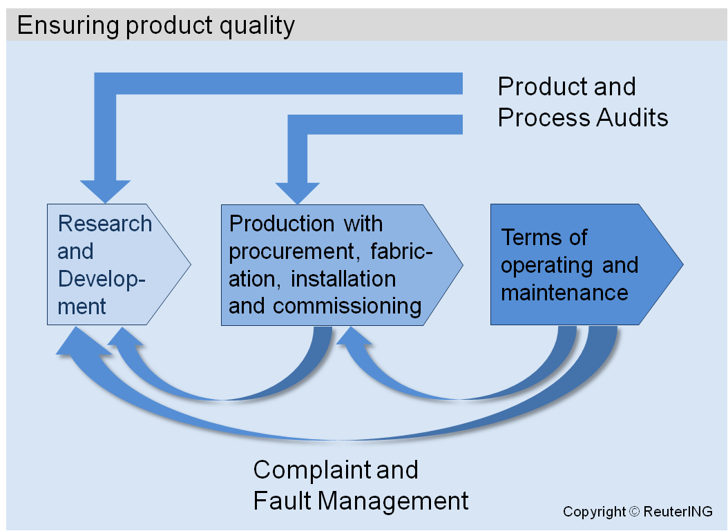 reflection monitoring and ensuring quality care 53 monitoring and ensuring medicine quality poor quality of medicines undermines health care and is unfortunately quite common in many countries accepted quality standards for testing drugs are published in various pharmacopoeias, for example the us, british, european or international pharmacopoeias.